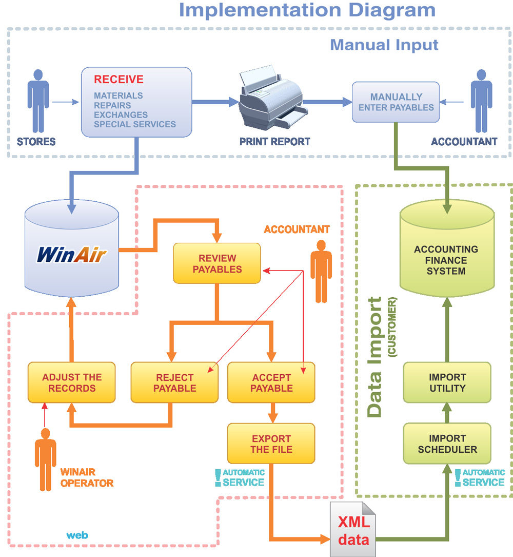 Accounting Implementation Diagram
