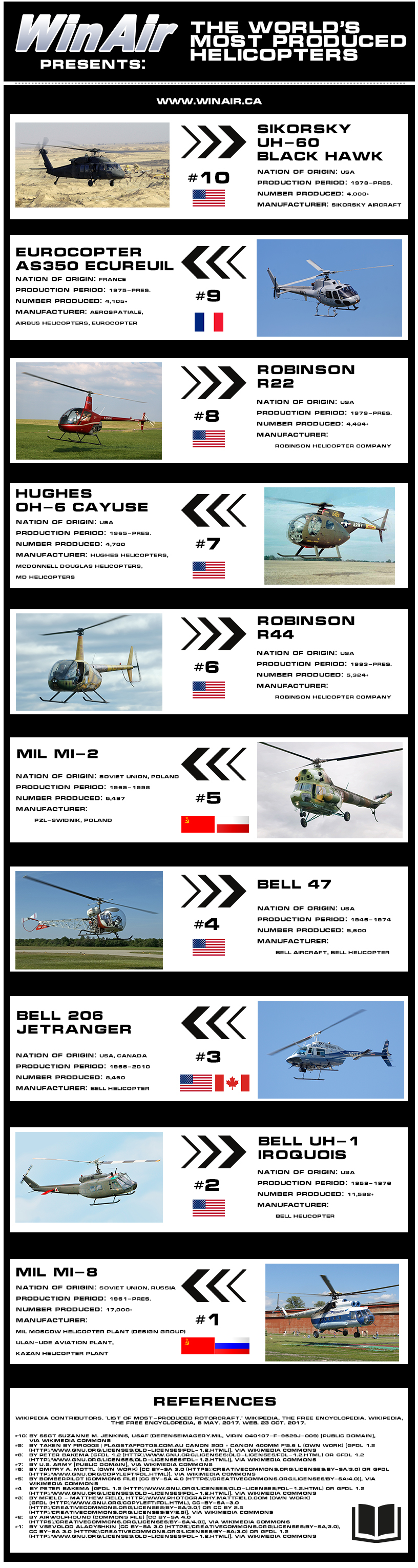 World's Most Produced Helicopters Infographic