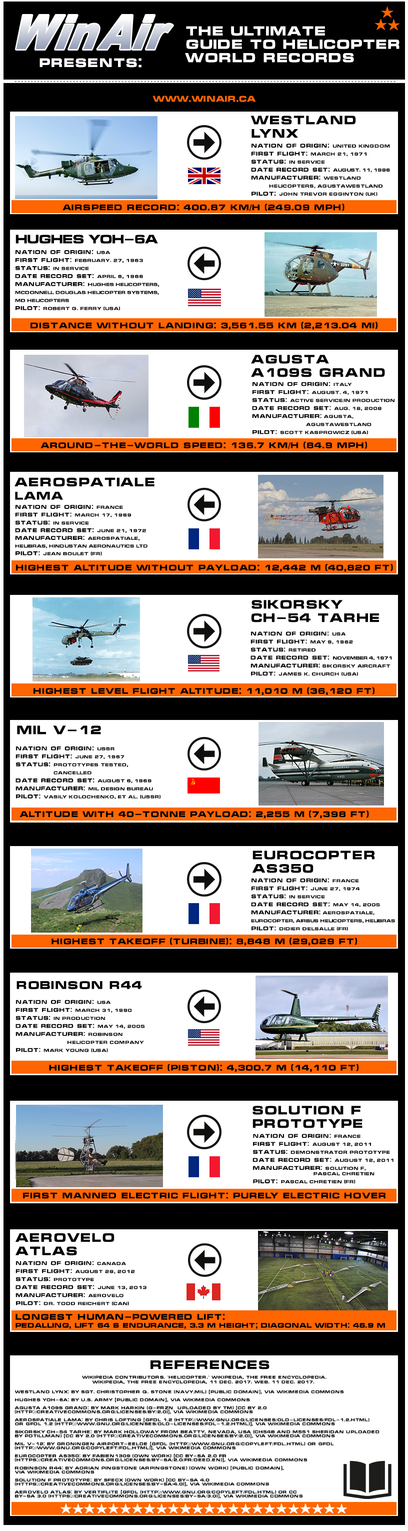 The Ultimate Guide to Helicopter World Records Infographic