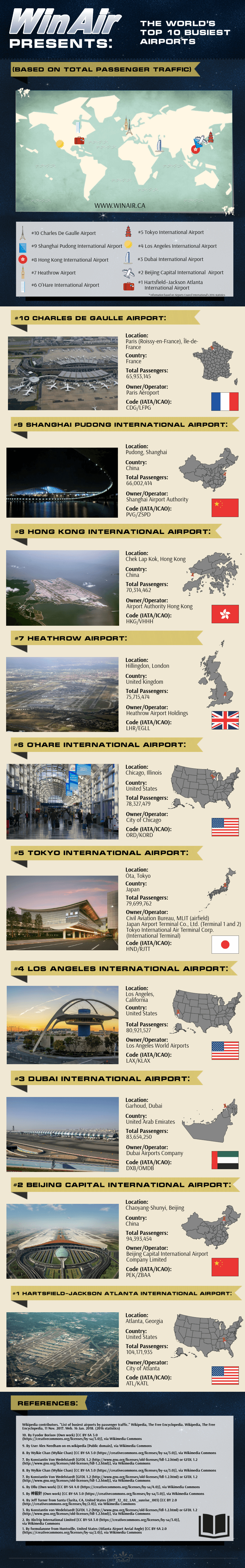 The World's Top 10 Busiest Airports - based on total passenger traffic - infographic image