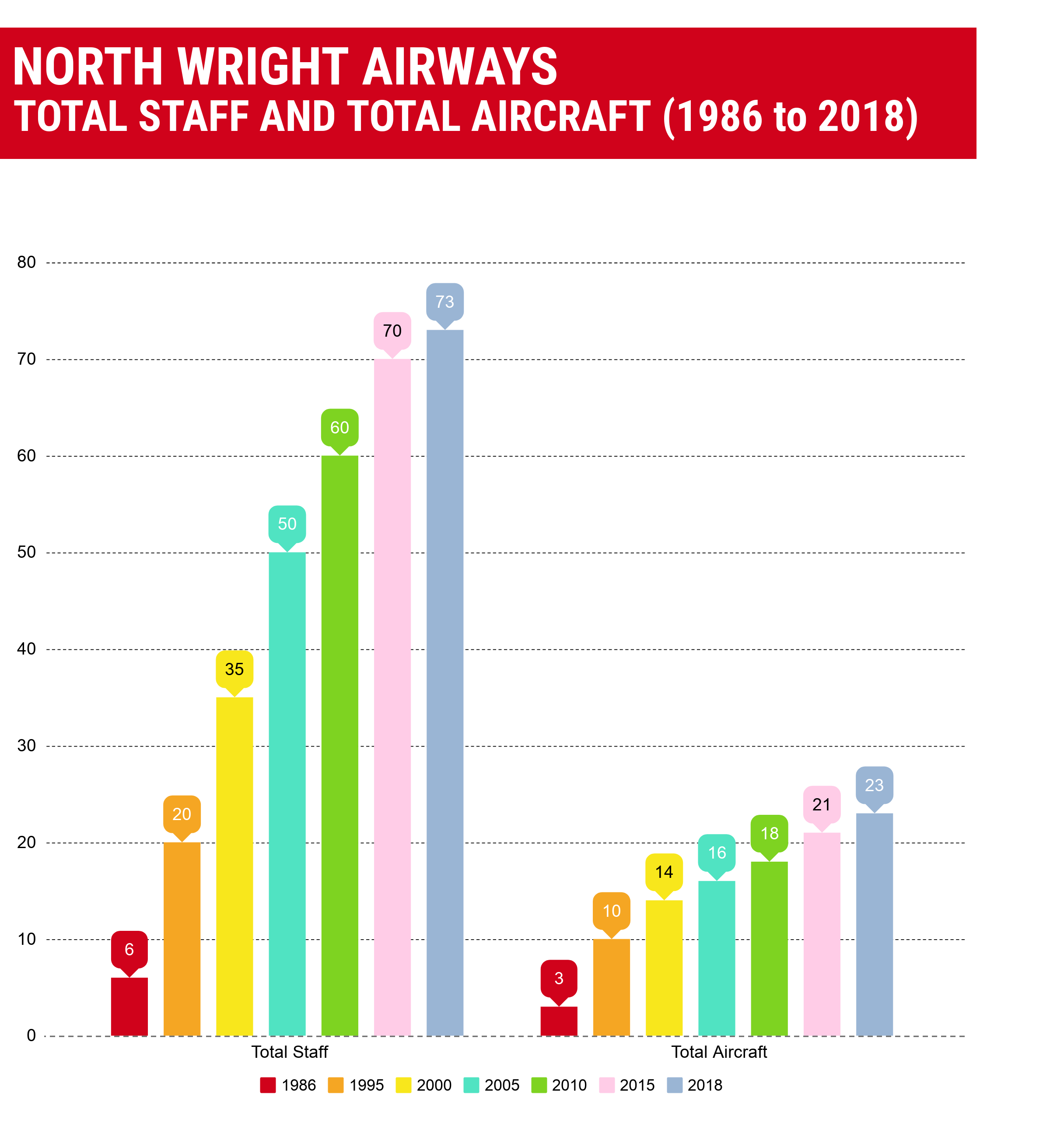North-Wright Airways - Graph Displaying Total Staff and Total Aircraft from 1986 to 2018