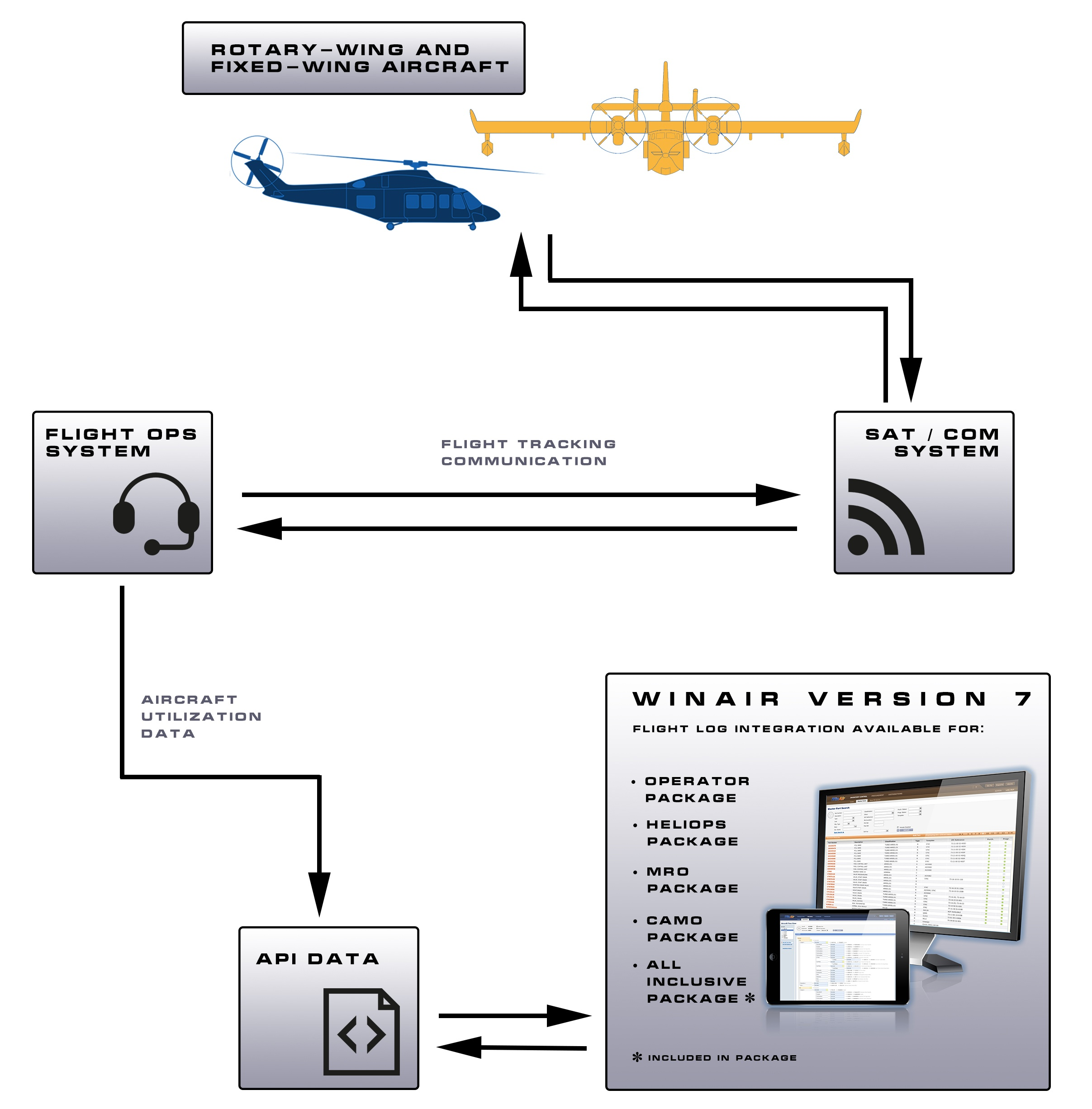 An overview of the workflow for WinAir's Flight Log Integration for WinAir Version 7