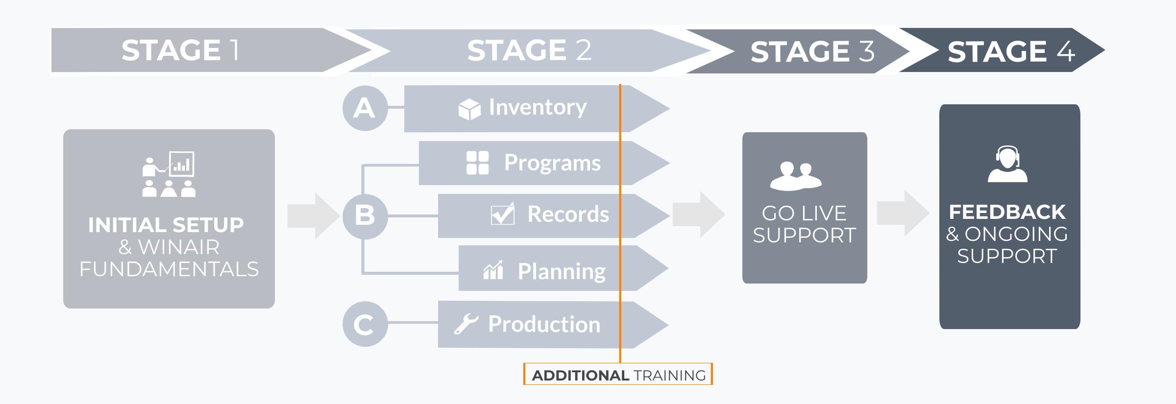 WinAir - Staged Implementation Workflow Diagram - Aviation Management Software