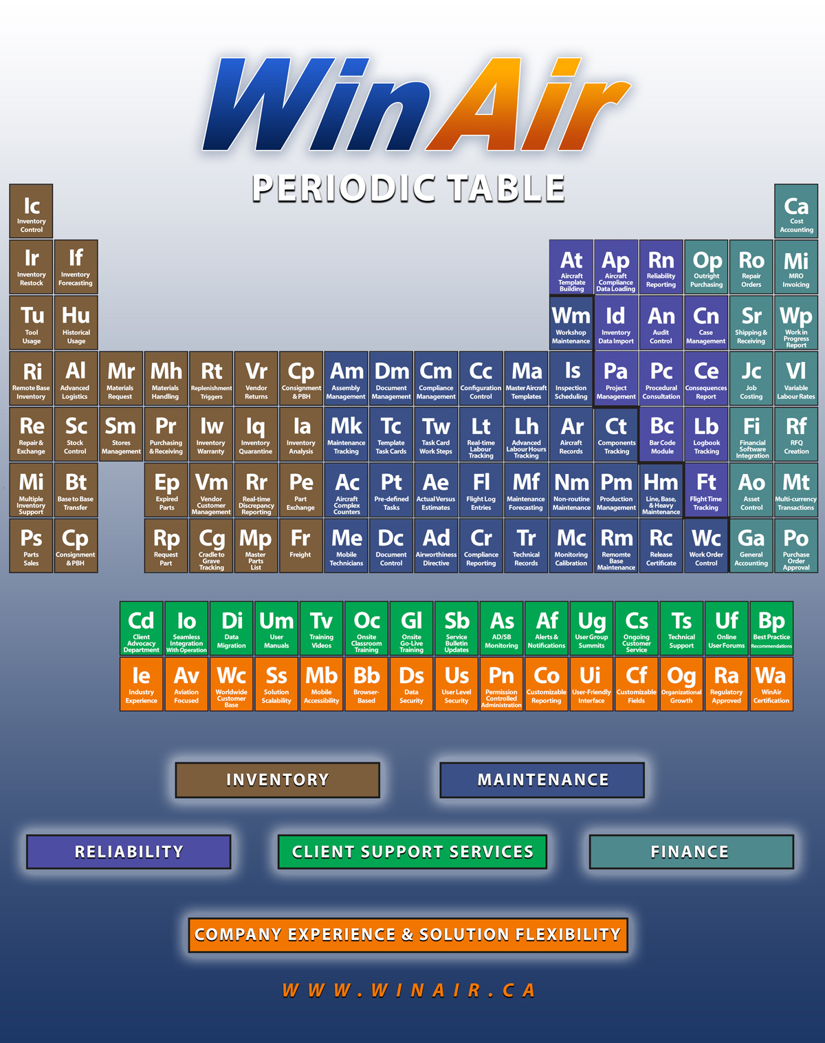 Periodic Table of Aviation Management Software Success Factors infographic
